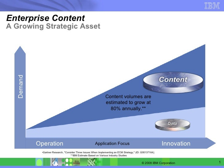 Enterprise Content A Growing Strategic Asset Demand Operation Innovation Application Focus Content volumes are estimated t...