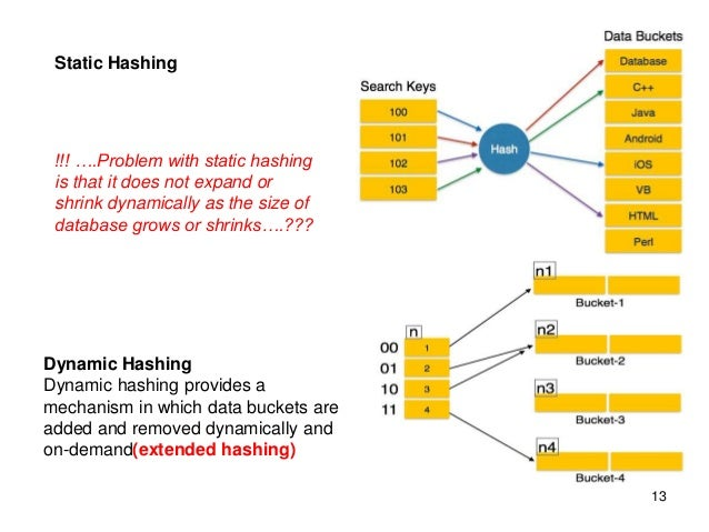 Indexing and-hashing.