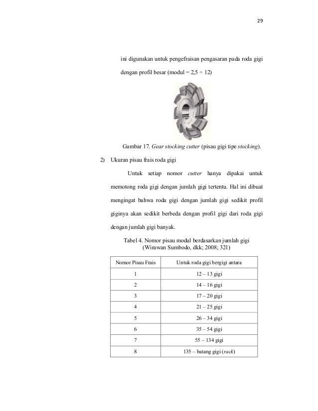 File proses pembuatan roda gigi supriyadi cutter tipe 44 29 ini digunakan untuk pengefraisan pengasaran pada roda gigi ccuart Gallery