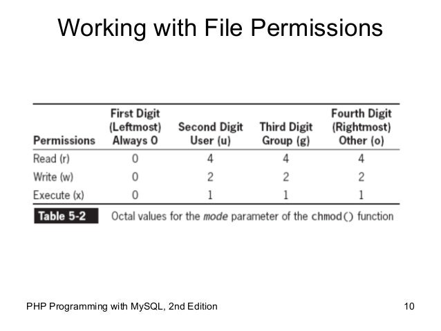 Linux write command