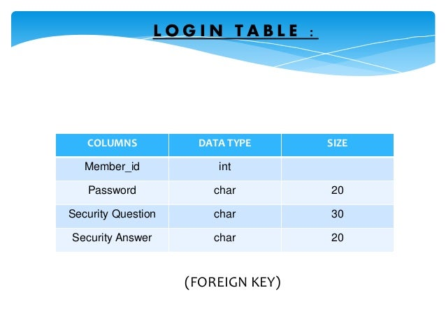 COLUMNS DATA TYPE SIZE Member_id int Password char 20 Security Question char 30 Security Answer char 20 L O G I N T A B L ...