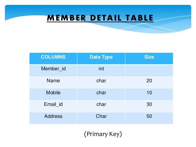 MEMBER DETAIL TABLE COLUMNS Data Type Size Member_id int Name char 20 Mobile char 10 Email_id char 30 Address Char 50 (Pri...