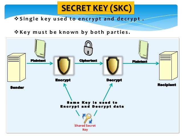 SECRET KEY (SKC) Single key used to encrypt and decrypt . Key must be known by both parties. Encrypt Decrypt S a m e K e...