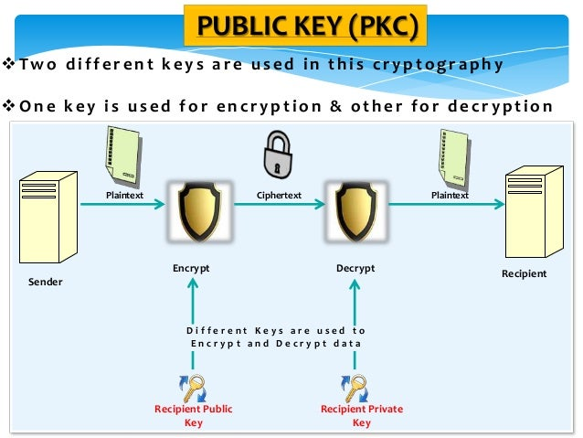PUBLIC KEY (PKC) Two different keys are used in this cryptography One key is used for encryption & other for decryption ...