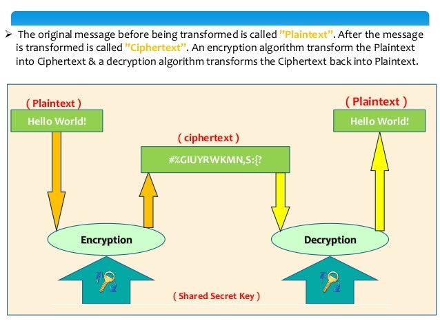""" The original message before being transformed is called """"Plaintext"""". After the message is transformed is called """"Ciphert..."""