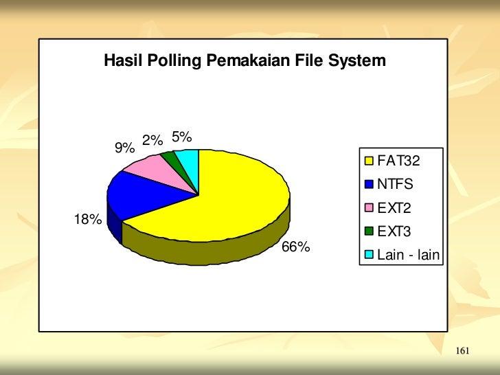 Hasil Polling Pemakaian File System            2% 5%       9%                                       FAT32                 ...
