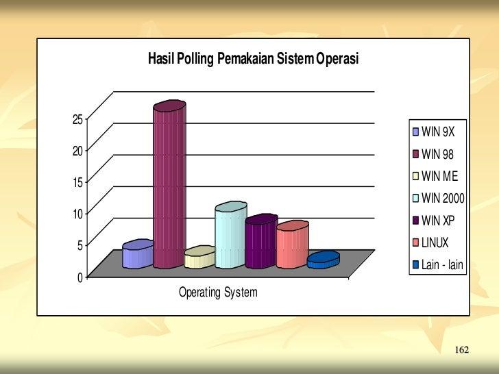 Hasil Polling Pemakaian Sistem Operasi25                                              WIN 9X20                            ...