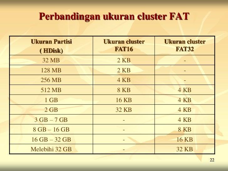 Perbandingan ukuran cluster FATUkuran Partisi   Ukuran cluster   Ukuran cluster  ( HDisk)          FAT16            FAT32 ...