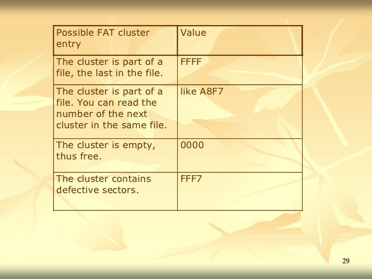 Possible FAT cluster          ValueentryThe cluster is part of a      FFFFfile, the last in the file.The cluster is part o...