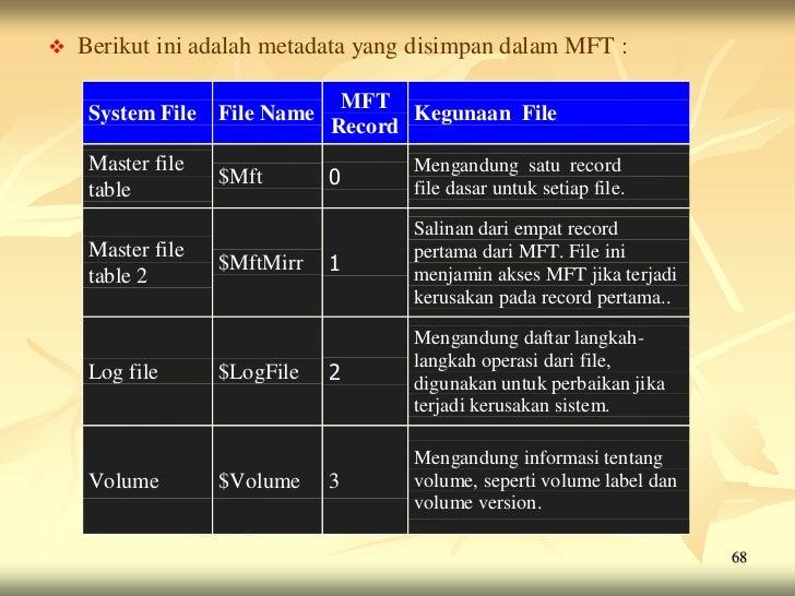    Berikut ini adalah metadata yang disimpan dalam MFT :                                MFT     System File   File Name  ...