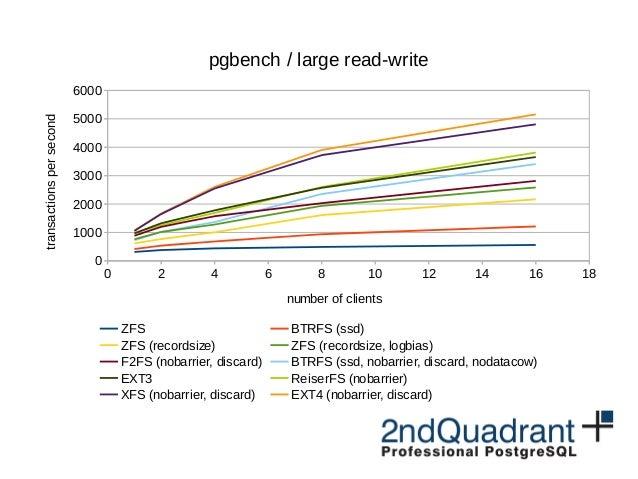 PostgreSQL on EXT4, XFS, BTRFS and ZFS