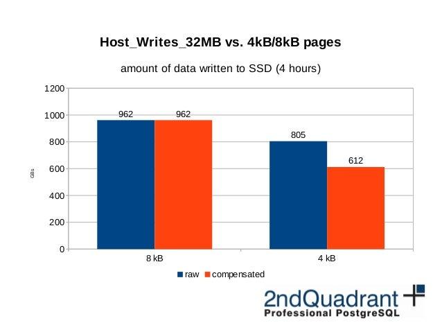 PostgreSQL na EXT4, XFS, BTRFS a ZFS / FOSDEM PgDay 2016