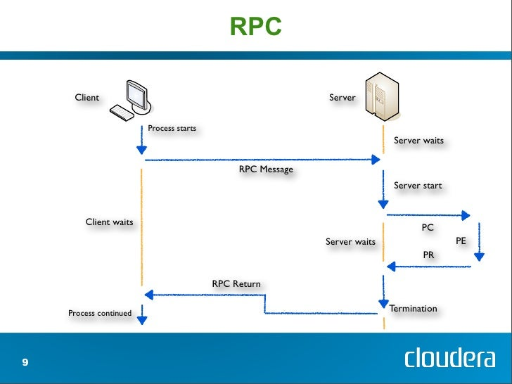 Filesystems, RPC and HDFS