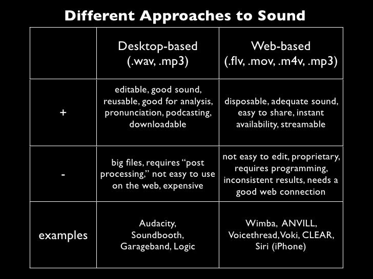 Different Approaches to Sound               Desktop-based                     Web-based                (.wav, .mp3)       ...