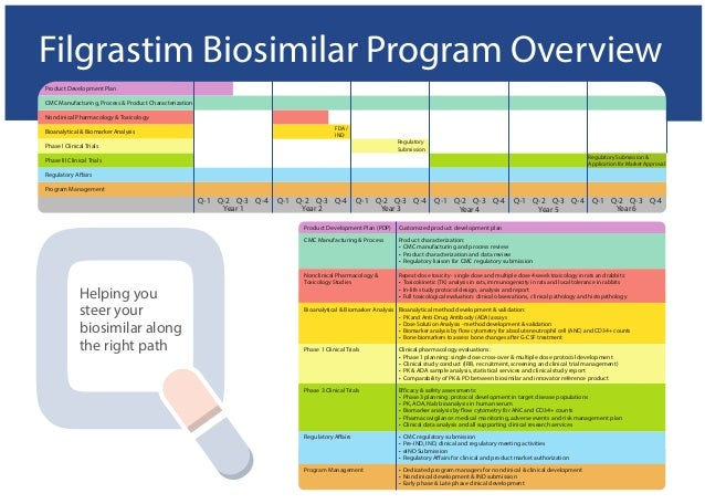 New FDA Biosimilars Action Plan Poses No Material Threat To Biologic Producers