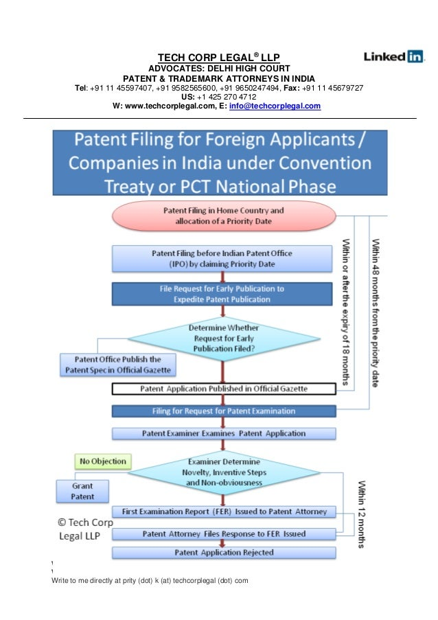 Filing Patent Application in India| Patent Filing Services| Patent R…