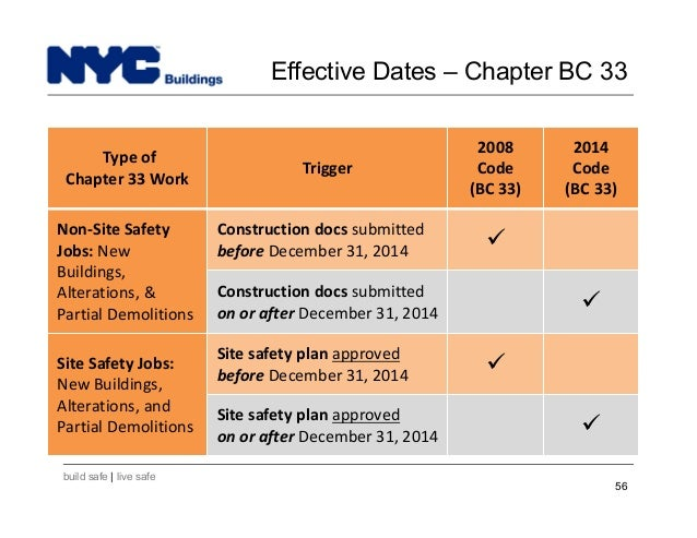 New York City Department of Buildings Filing rep course201 – Site Safety Plan Nyc Dob