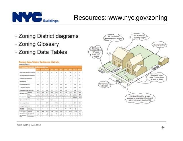 Inclusionary Housing Designated Areas