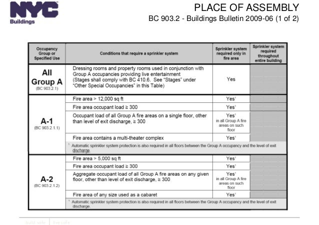 New york city department of buildings filing rep course 205 for Table 6 2 occupant load