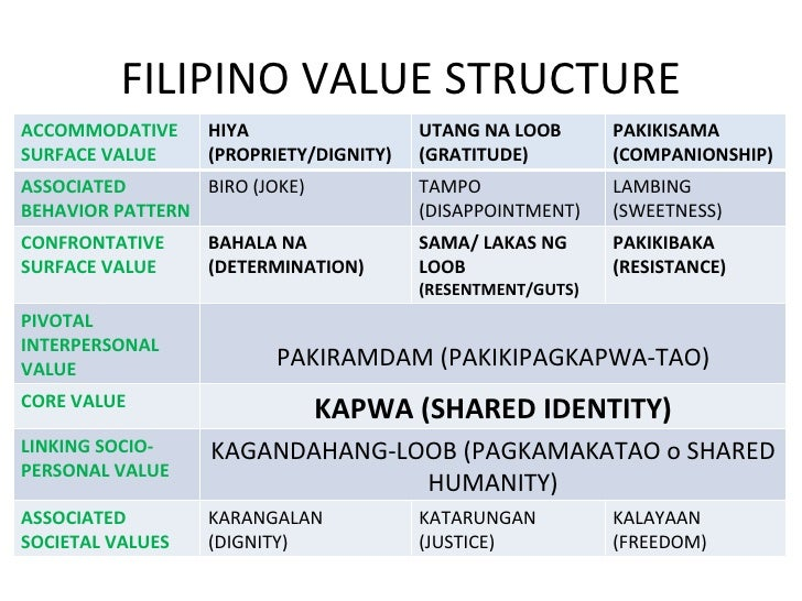filipino personality and values Every country has its differing values and stereotypes i'm not just saying this because i'm a filipino what is your personality type type a, b, c or d.
