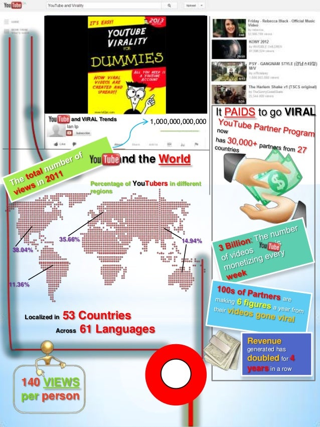and VIRAL TrendsIan Ip1,000,000,000,000It PAIDS to go VIRALLocalized in 53 CountriesAcross 61 Languagesand the WorldPercen...