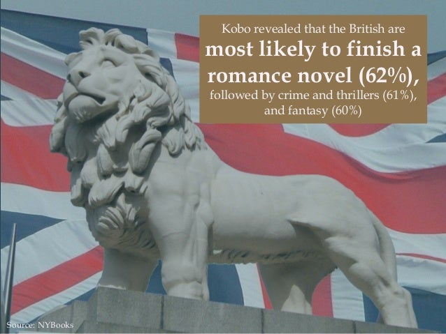 Kobo revealed that the British are most likely to finish a romance novel (62%), followed by crime and thrillers (61%), and...