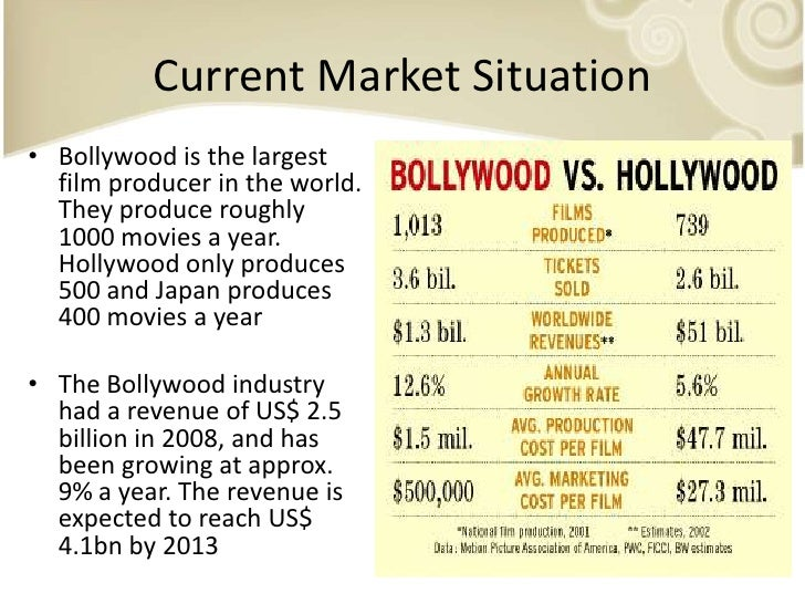 globalization of bollywood and hollywood Champaign globalisation of popular culture: from hollywood bollywood and globalization: indian popular cinema, nation, and diaspora (anthem south asian studies) pdf the globalization of bollywood dance locating the.