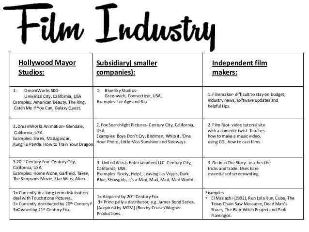 essay on film industry On the globalization of the film industry side 1 af 16 creative encounters working papers #8 page 2 of 16 creative encounters working paper # 8.