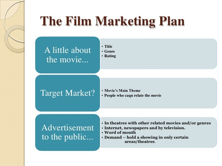 Film marketing & present senario