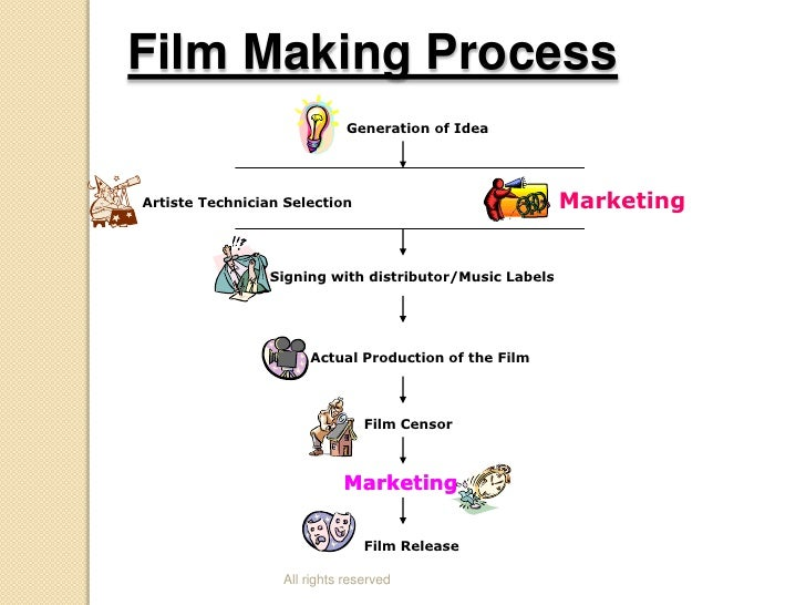 the process in the making of a film A photograph is an image made by a photo-chemical various assays are employed at each step of the film production process to ensure the making photographs.
