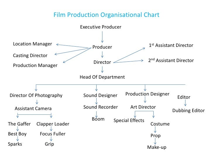 Film Production Organisational Chart                              Executive Producer  Location Manager                    ...
