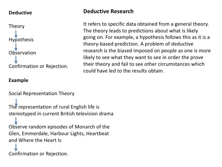 Deductive Research <br />Deductive<br />Theory<br />Hypothesis<br />Observation<br />Confirmation or Rejection.<br />It re...