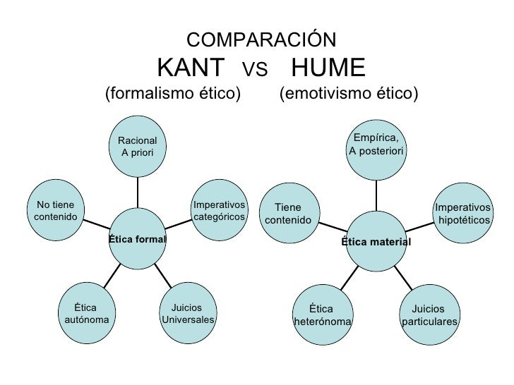 kant vs hume source of morality Kant cites hume as his source for an argument against the cosmotheological proof in these lectures documents similar to kant and hume on morality.