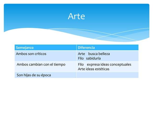 Semejanza DiferenciaAmbos son críticos Arte busca bellezaFilo sabiduríaAmbos cambian con el tiempo Filo expresa ideas conc...
