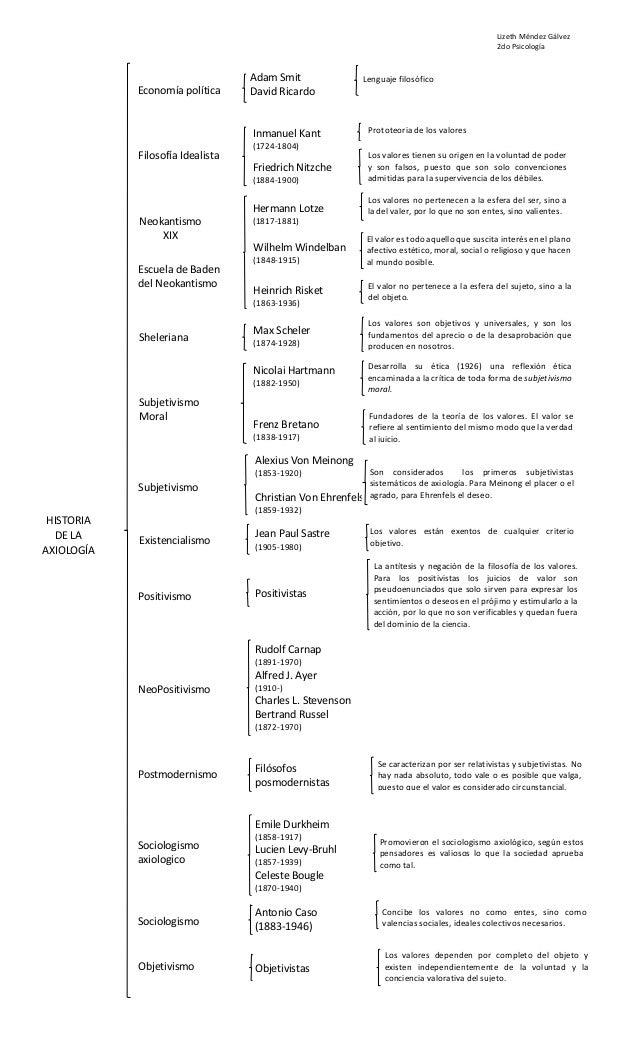 Lizeth Méndez Gálvez 2do Psicología Economía política Adam Smit David Ricardo Lenguaje filosófico HISTORIA DE LA AXIOLOGÍA...