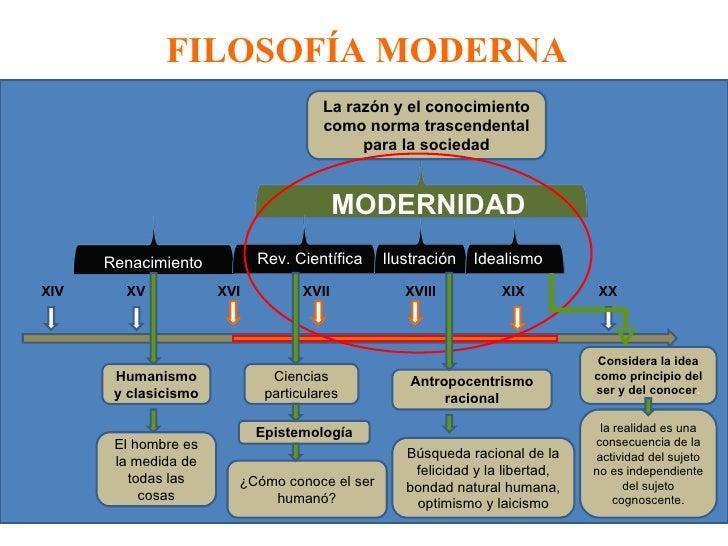 FILOSOFÍA MODERNA Renacimiento Rev. Científica MODERNIDAD XIV XV XVI XVII XVIII XIX XX Ilustración Humanismo y clasicismo ...