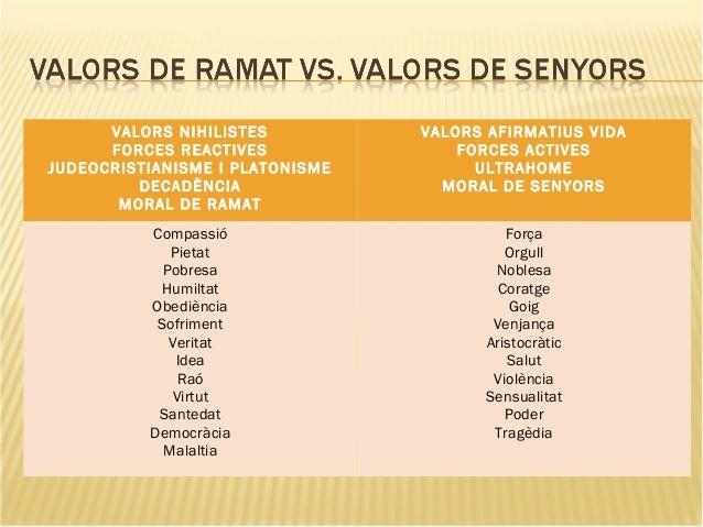 VALORS NIHILISTES FORCES REACTIVES JUDEOCRISTIANISME I PLATONISME DECADÈNCIA MORAL DE RAMAT VALORS AFIRMATIUS VIDA FORCES ...