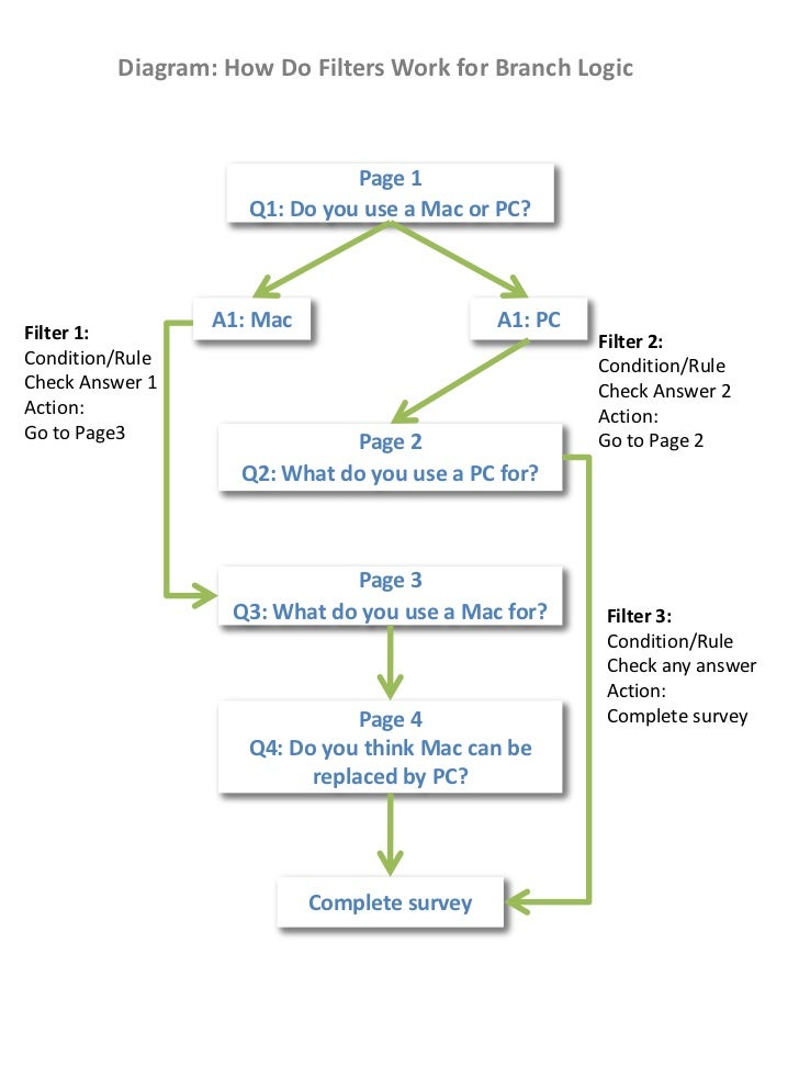 Diagram: How Do Filters Work for Branch Logic<br />Page 1<br />Q1: Do you use a Mac or PC?<br />A1: Mac<br />A1: PC<br />F...