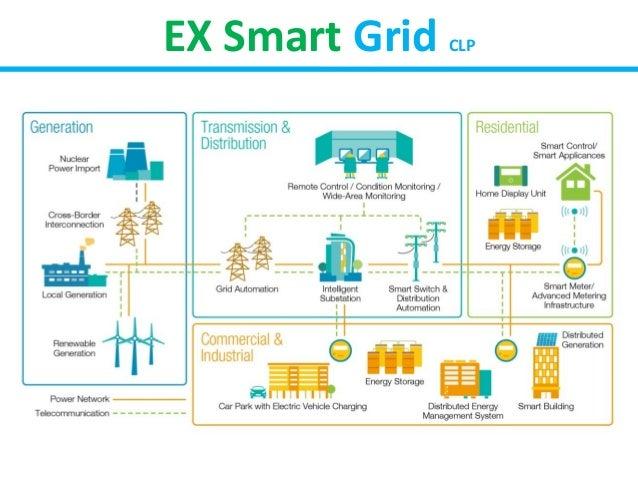 Smart Building Diagram Electrical Work Wiring Diagram
