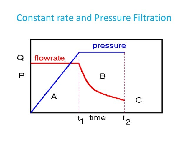 Constant rate and Pressure Filtration