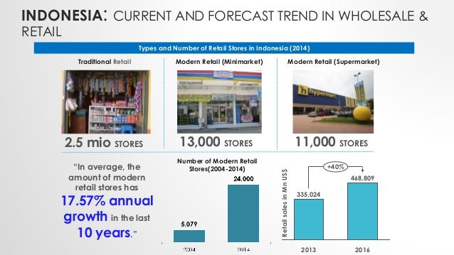 INDONESIA: CURRENT AND FORECAST TREND IN WHOLESALE & RETAIL Types and Number of Retail Stores in Indonesia (2014) 2.5 mio ...