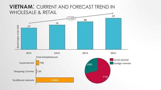 VIETNAM: CURRENT AND FORECAST TREND IN WHOLESALE & RETAIL 97 85 76 67 20142013 2015 2016 RetailSalesinBnUS$ +13% 125 700 8...