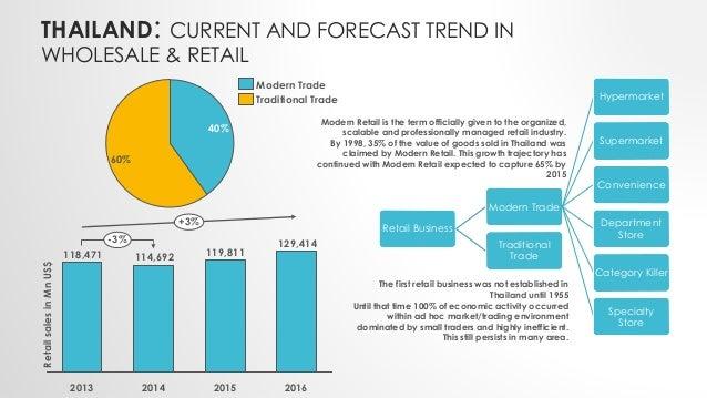 THAILAND: CURRENT AND FORECAST TREND IN WHOLESALE & RETAIL 129,414 119,811114,692118,471 2013 2014 RetailsalesinMnUS$ +3% ...