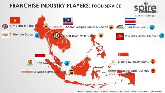 FRANCHISE INDUSTRY PLAYERS: FOOD SERVICE 1. Top Food Indonesia 2. Kebab Turki Baba Rafi Source: Franchise Information Manu...