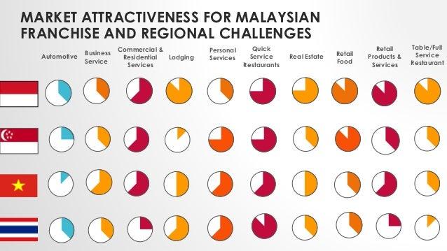 franchise development in malaysia