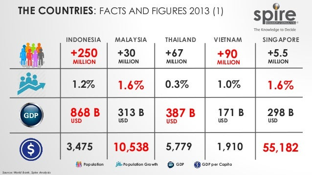 THE COUNTRIES: FACTS AND FIGURES 2013 (1) Source: World Bank, Spire Analysis +250 MILLION 1.2% 868 B USD 3,475 INDONESIA M...