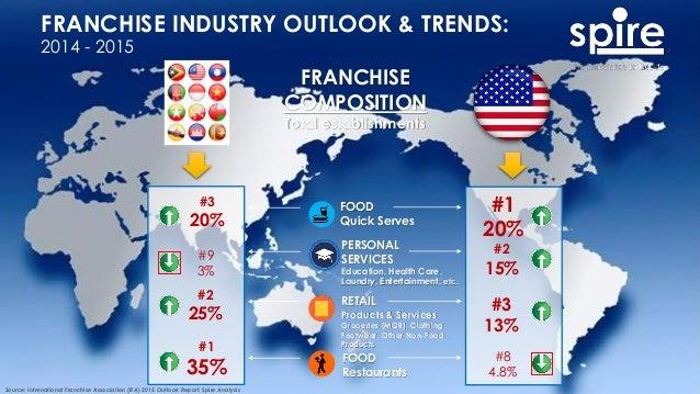 FRANCHISE INDUSTRY OUTLOOK & TRENDS: 2014 - 2015 FOOD Quick Serves Source: International Franchise Association (IFA) 2015 ...
