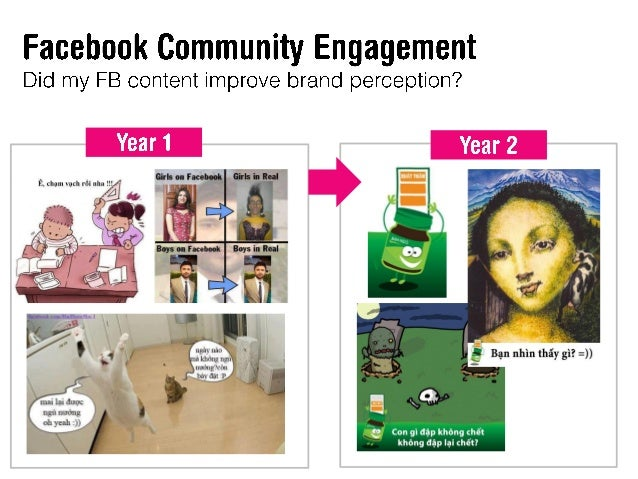 FIM seminar - Social Media ROI