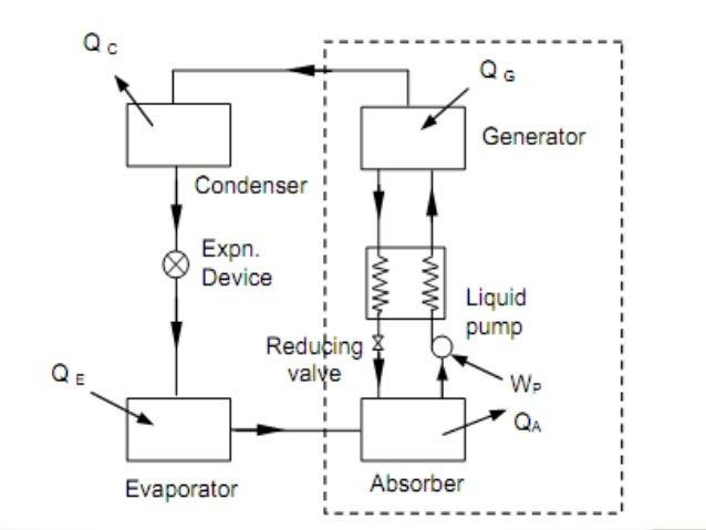 Simple Vapor Absorption Refrigeration System
