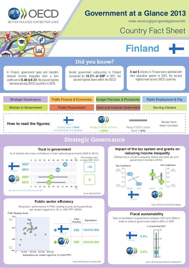 Government at a Glance 2013 Country Fact Sheet Strategic Governance Women in Government Public Finance & Economics Public ...